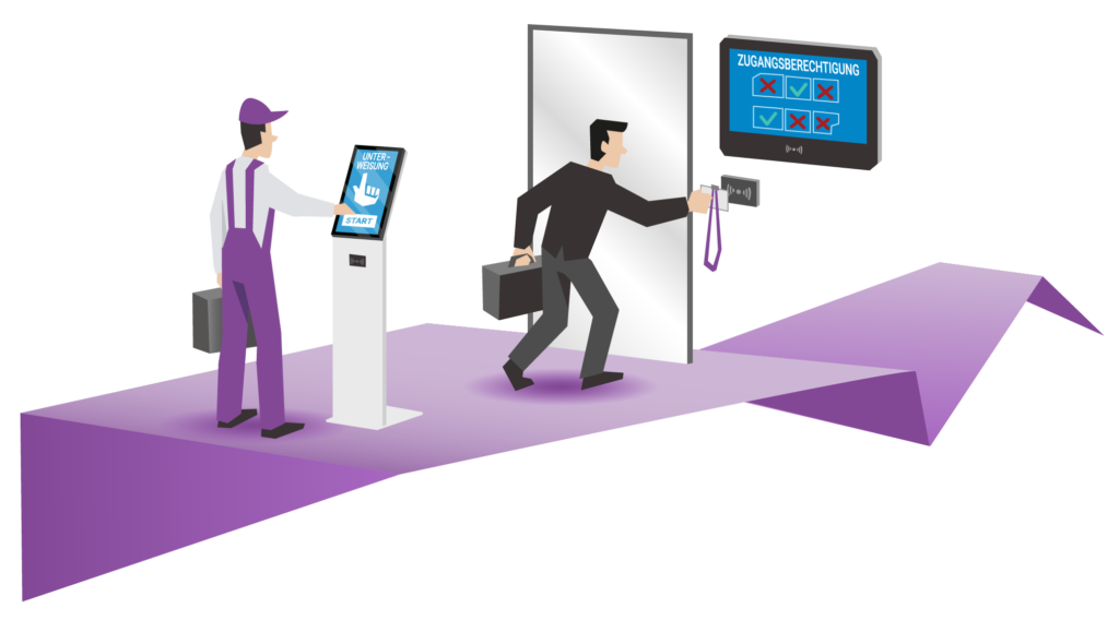Automatische Zutrittskontrolle mit Zugangsberechtigung und Unterweisung